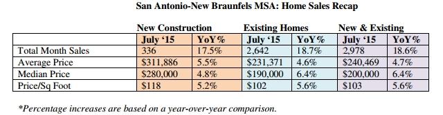 San Antonio-New Braunfels MSA: Home Sales Recap