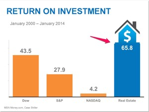 Real estate return on investment - Santa Clarita home buying