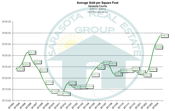 THe Average Price per Square Foot for Homes in the Sarasota Market for April 2012