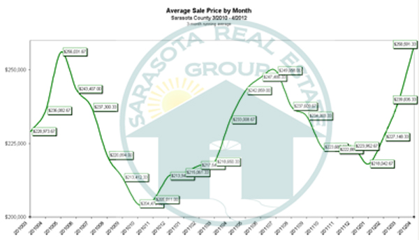 The Average Sales Price for the Sarasota Real Estate Market