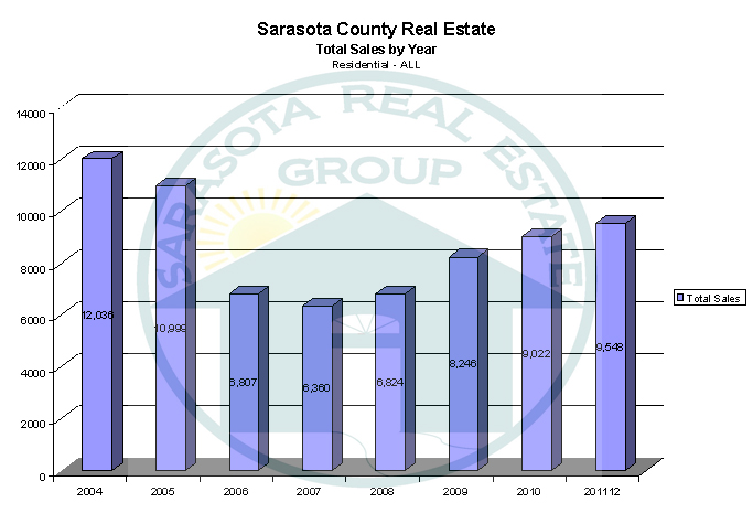 Sarasota Real Estate Annual Sales by Year from 2004 through 2011