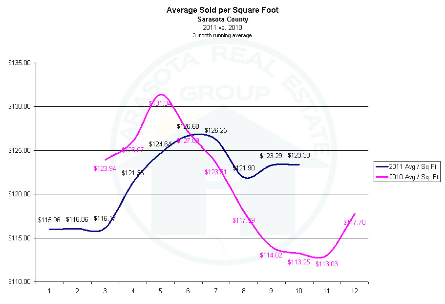 Sarasota Market Update - Average Sold Price Per Square Foot - 2011 vs. 2010