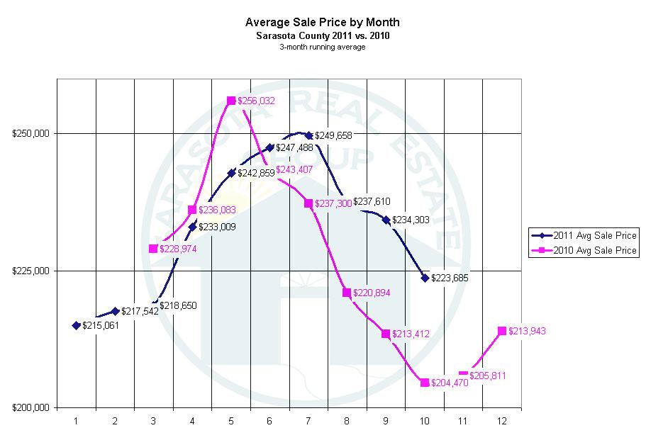 Sarasota Market Update - Average Sold Price 2011 vs. 2010
