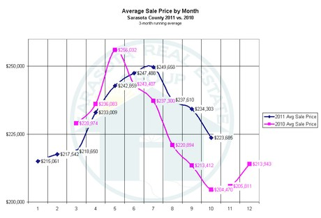 Sarasota Market Update - Sales Price for Noveber 2011