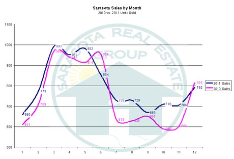 Sarasota Sales for 2011 by Month