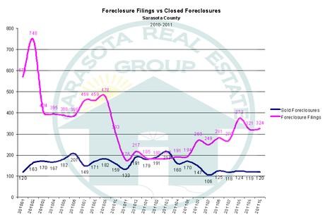 Sarasota Foreclosures for 2011 vs 2010
