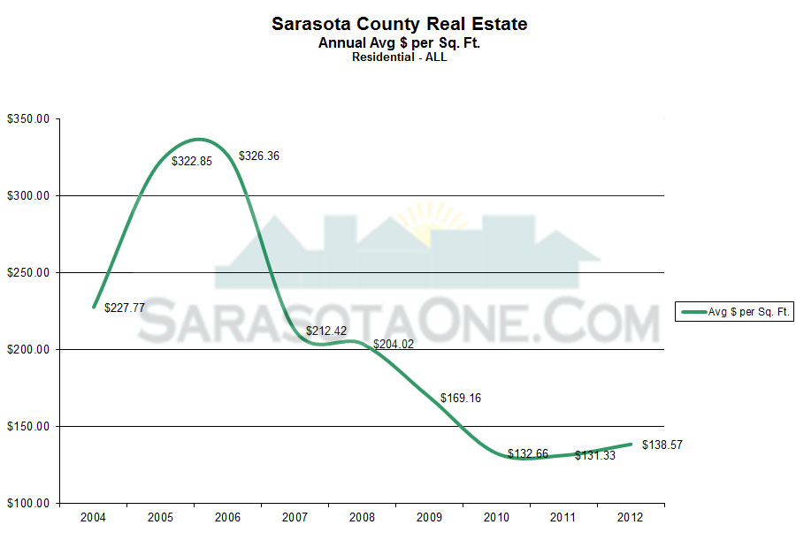 Saraosta Annual Price Per Sqaure foot of Sold Properties in Sarasota by Year