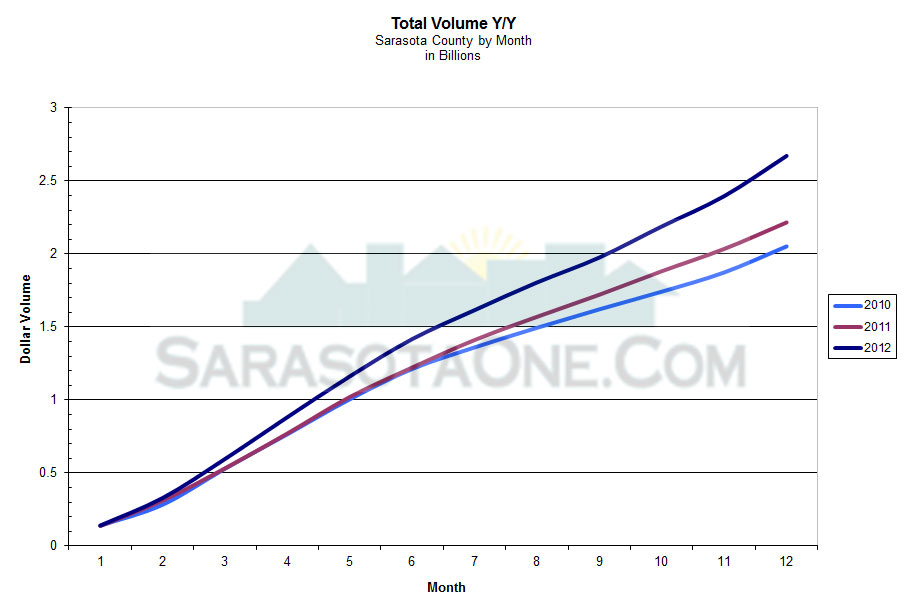 Total Dollar Volume of Sales by Year for Sarasota