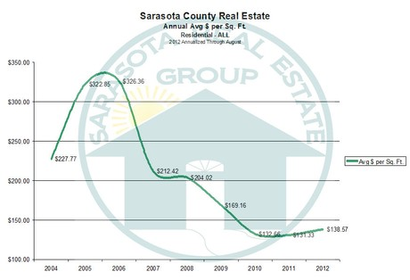 Annualized Sarastoa Real Estate Sales by Price per Square Foot through 2012