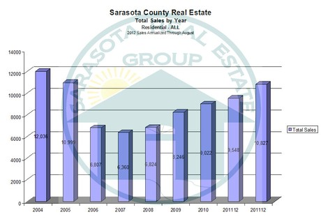 Annualized Sales for the Sarasota Real Estate Market through 2012