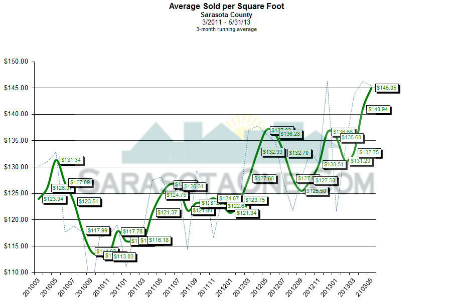 Sarasota Average Price Per Sqaure Foot Monthly through May 2013