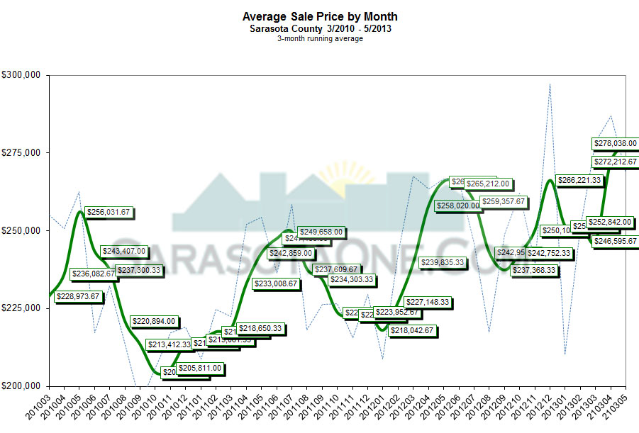 Sarasota Real Estate Average Sales Price through May 2013