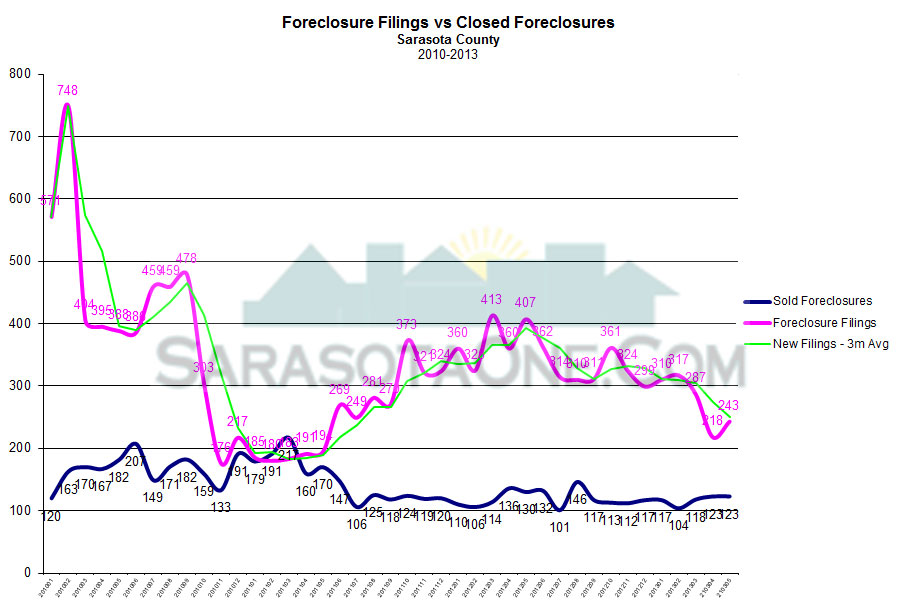 Sarasota Foreclosure Market Stats through May 2013 Monthly