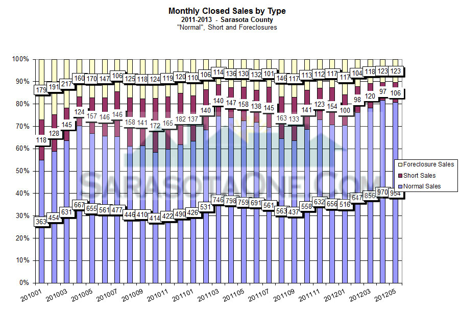 Sarasota Real Estate Sales by Type of Sale Monthly through May 2013