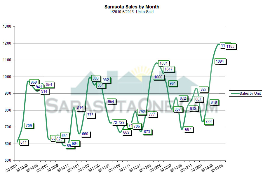 Sarasota Real Estate Sales by Units Sold through May 2013