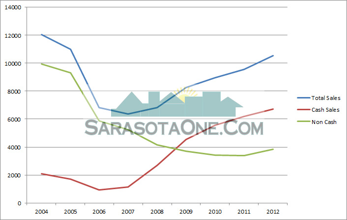 Cash vs. Non-Cash sales by Year for Sarasota Real Estate Sales