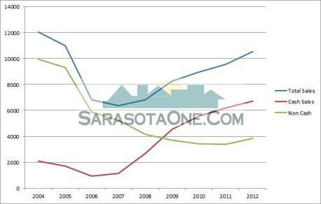 Chart of Cash vs. Non-Cash Sales for Sasota since 2004