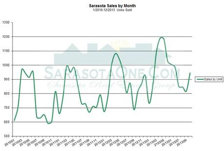 Sarasota Real Estate Units Sales December 2013 by Month