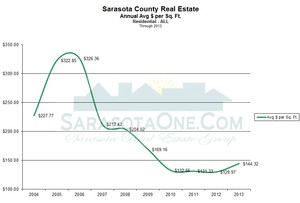 Sarasota Real Estate - Average Proce per Square Foot Annually through 2013