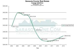 Sarasota Real Estate Average Sale Price - Annual through 2013