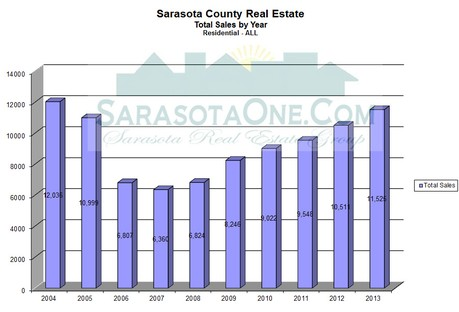 Sarasota Real Estate Sales by Unit - 2004-2013