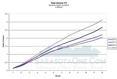 Total Volume - Annual through 2013