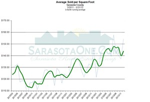 Sarasota Real Estate Monthly Sales by Cost per sqaure Foot
