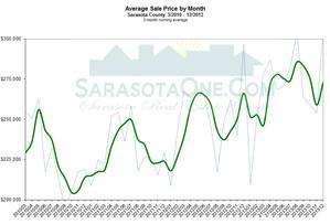 Sarasota Monthly Real Estate Market Update for December 2012 - Average Pice
