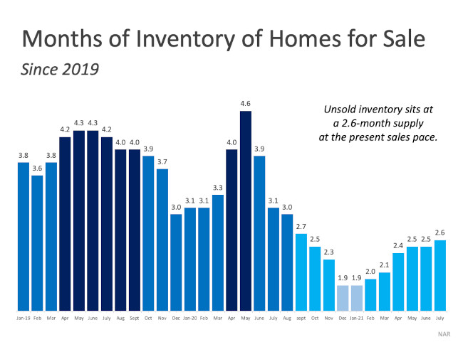 Arizona real estate chart months of inventory