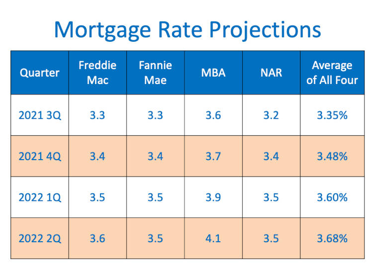 Rates Chart For Mortgage interest