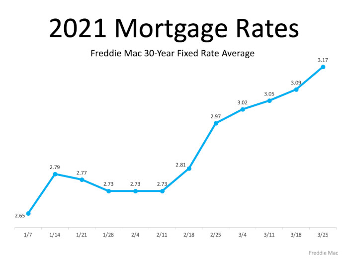 rate chart showing rates going up so far in 2021