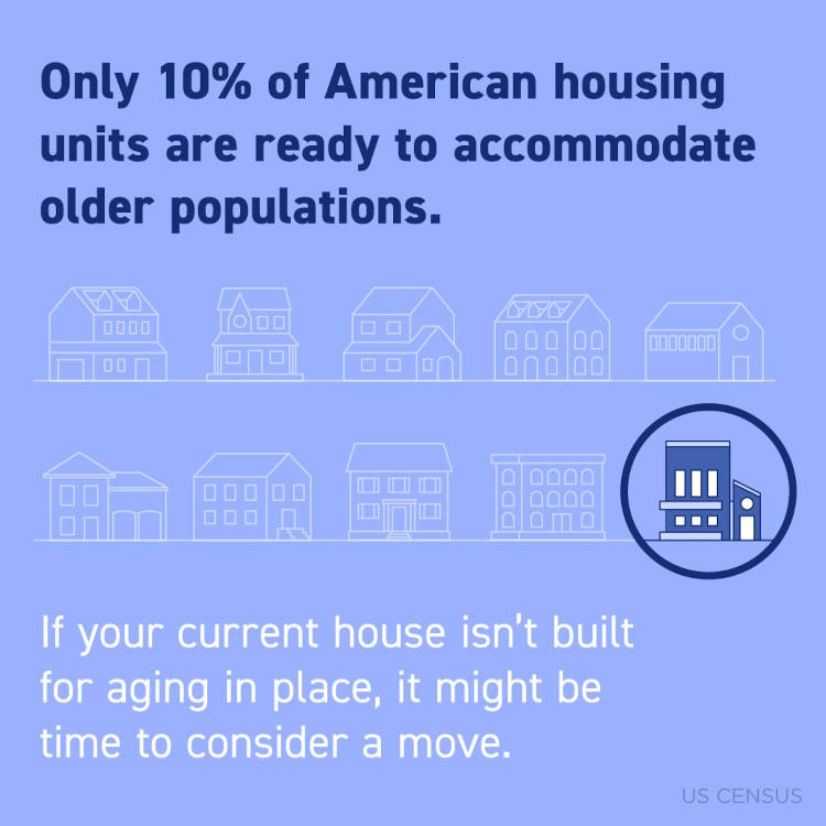 Only 10% of American housing units are ready to accommodate older populations.