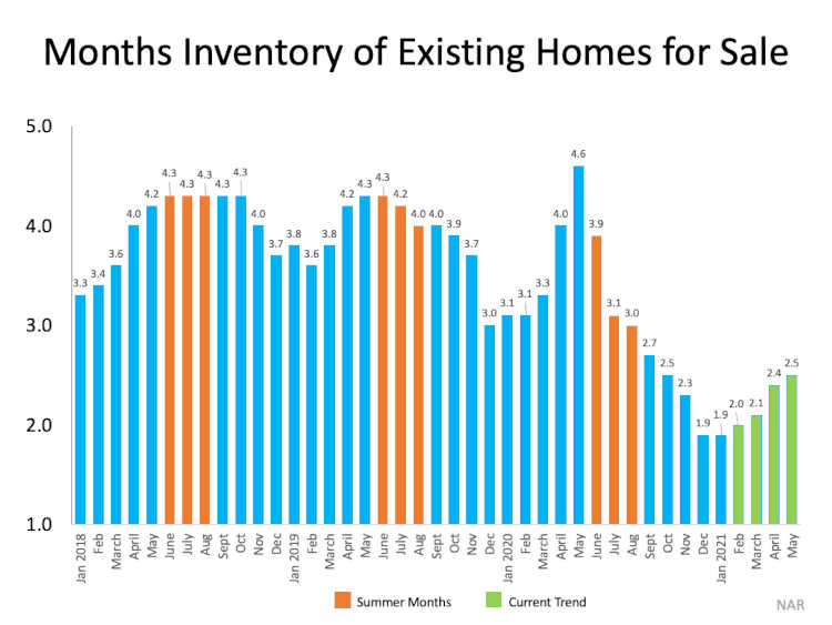 chart months of inventory