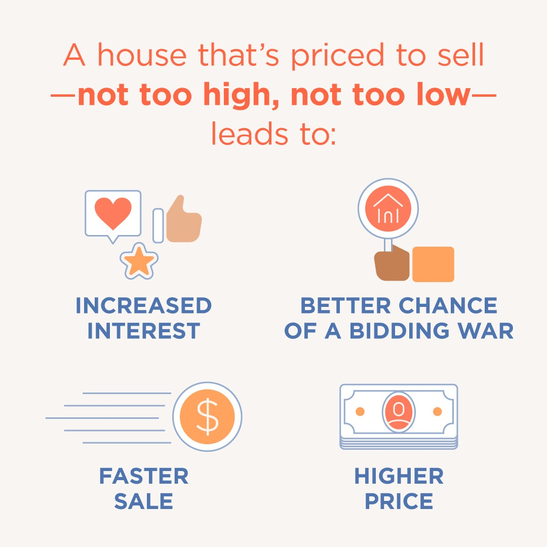 Homes Priced correctly are selling for more