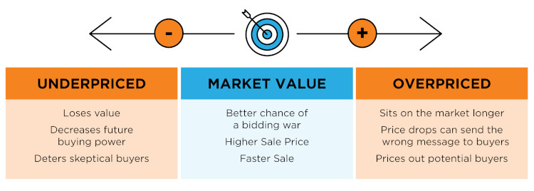Chart about pricing a home for sale in 2021