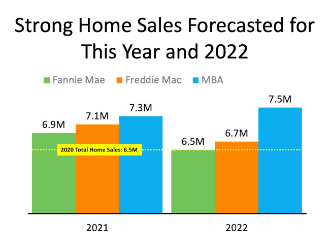 Chart of Existing Sales 2021