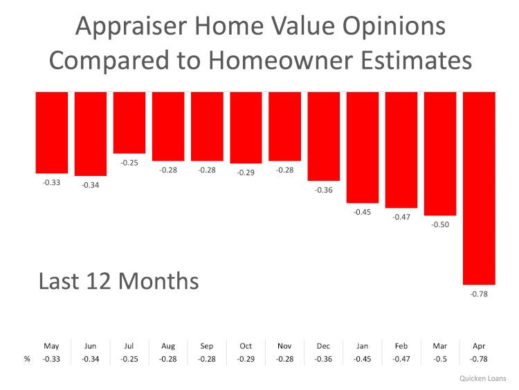Appraisal Chart