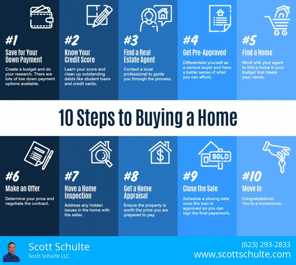 Ten Steps To Buying A Home Infographic