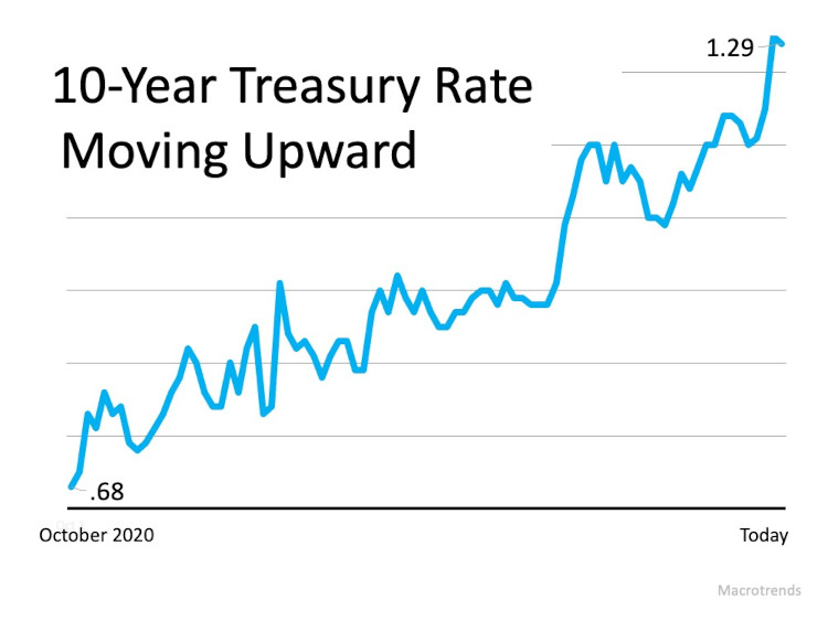Chart of the 10 year treasury rate moving up from October 2020 to today 2/23/21 from .68 up to 1.29. The recent surge is giving argument to the financial experts that Interest rates are poised to go up.