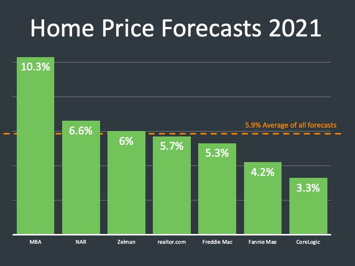 experts forecasting 2021 home prices to be amazing