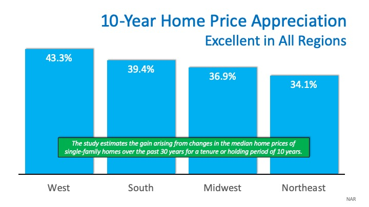Annual Price Appreciation Chart