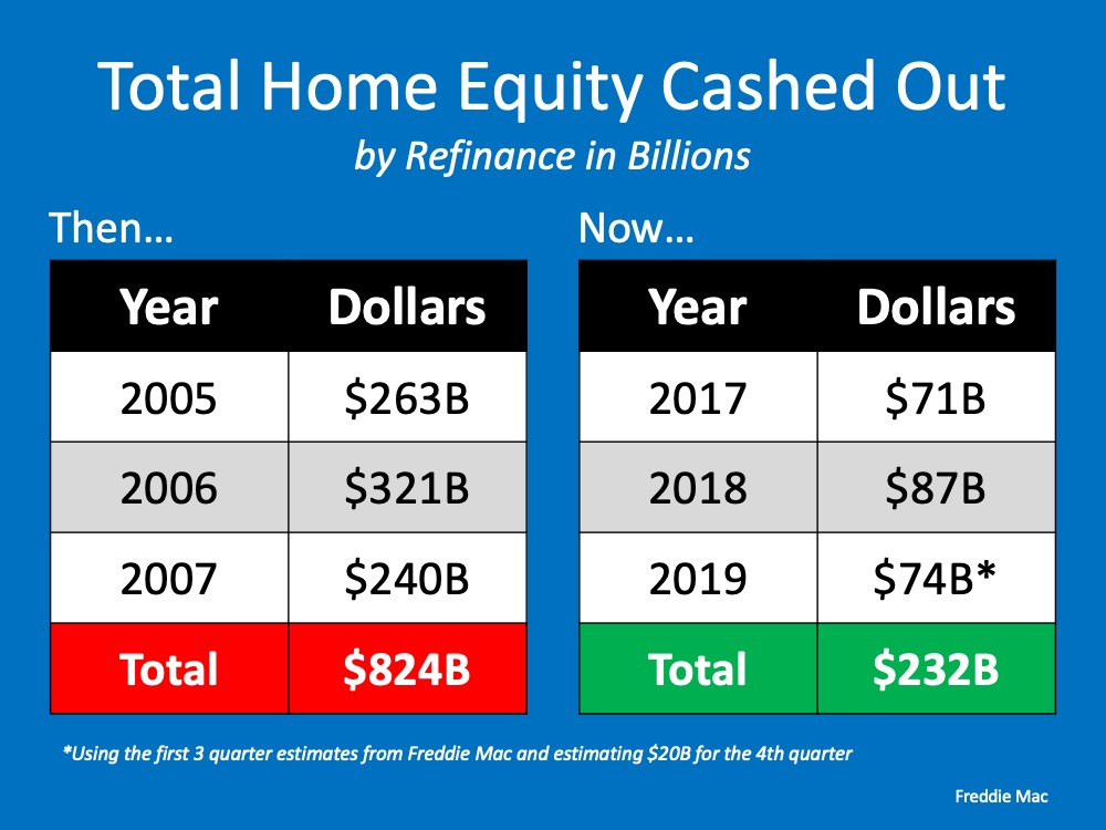 chart of home equity cashed out in billions