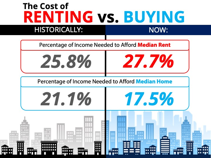 2020 cost of Renting vs Buying