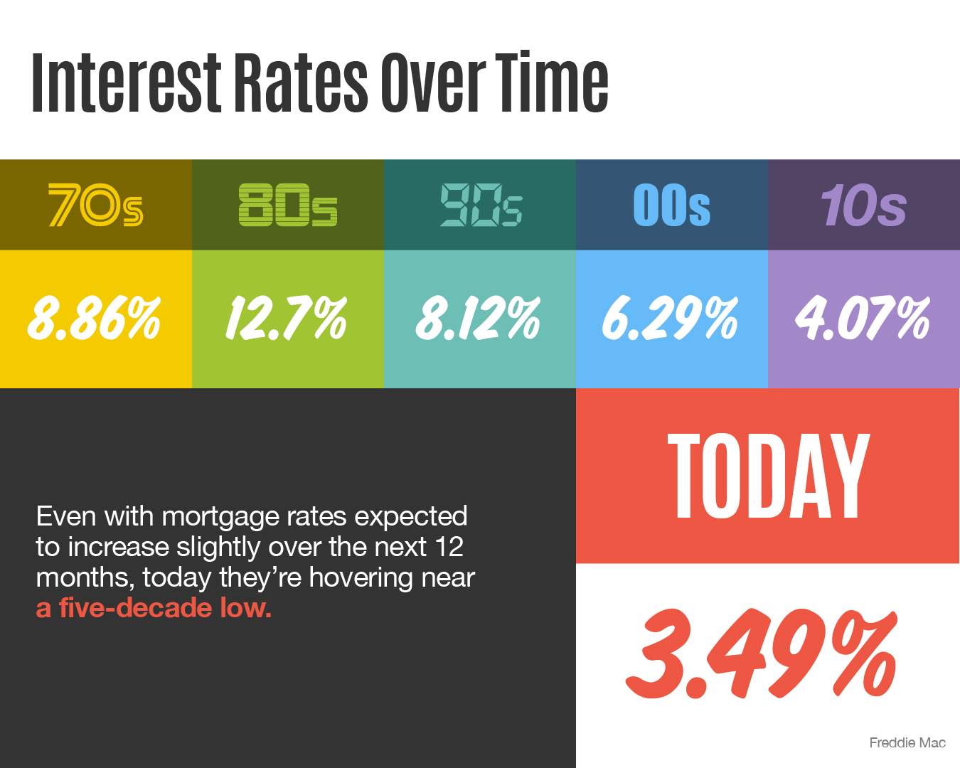 Infographic on mortgage interest rates over time