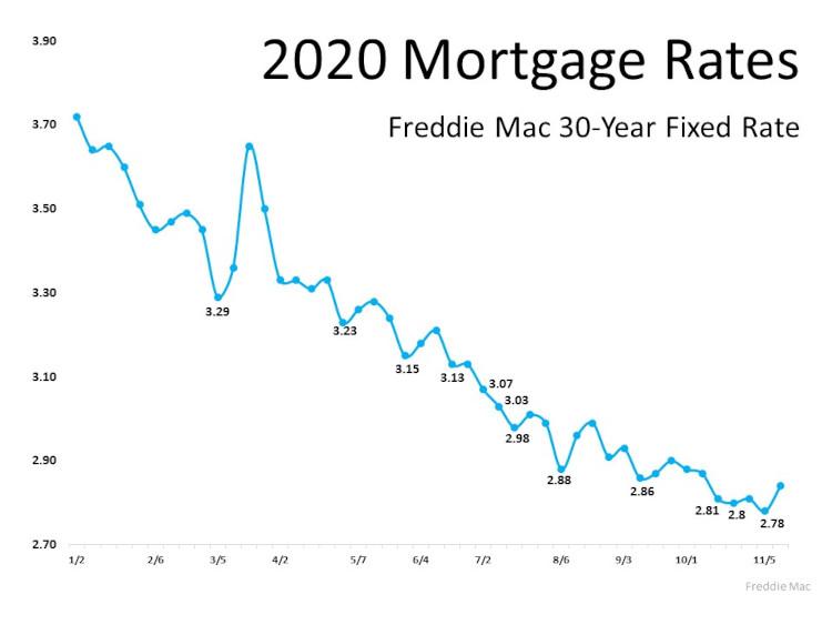 2020 Mortgage rates chart