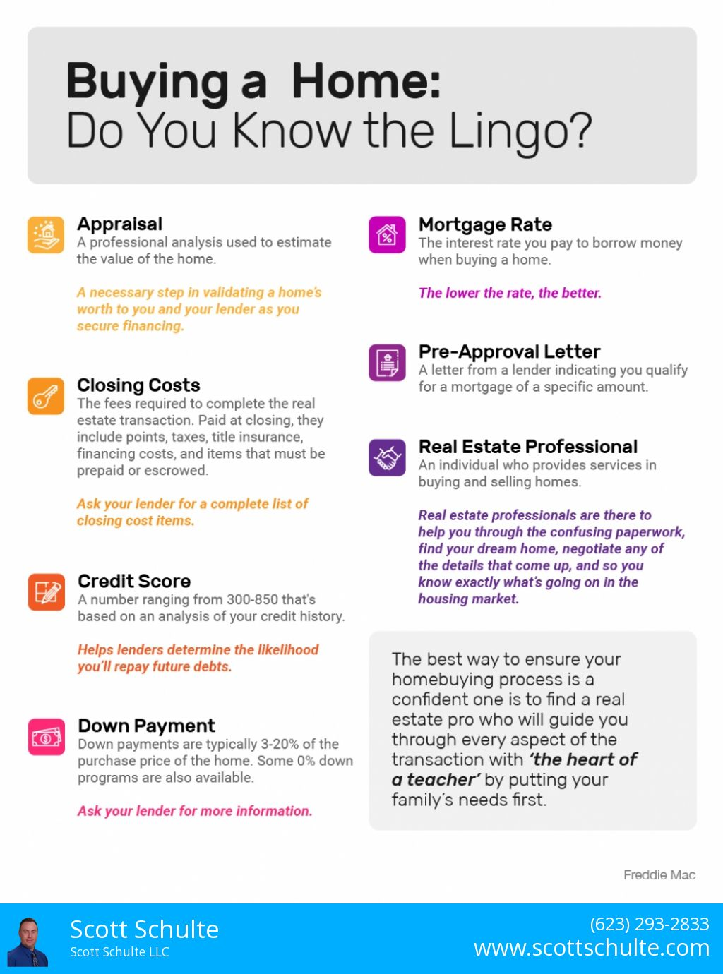Infographic 2020 real estate terms or lingo