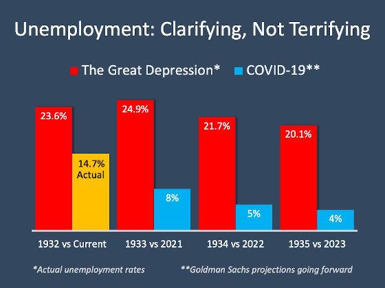 Unemployment 2020 VS Great Depression Chart