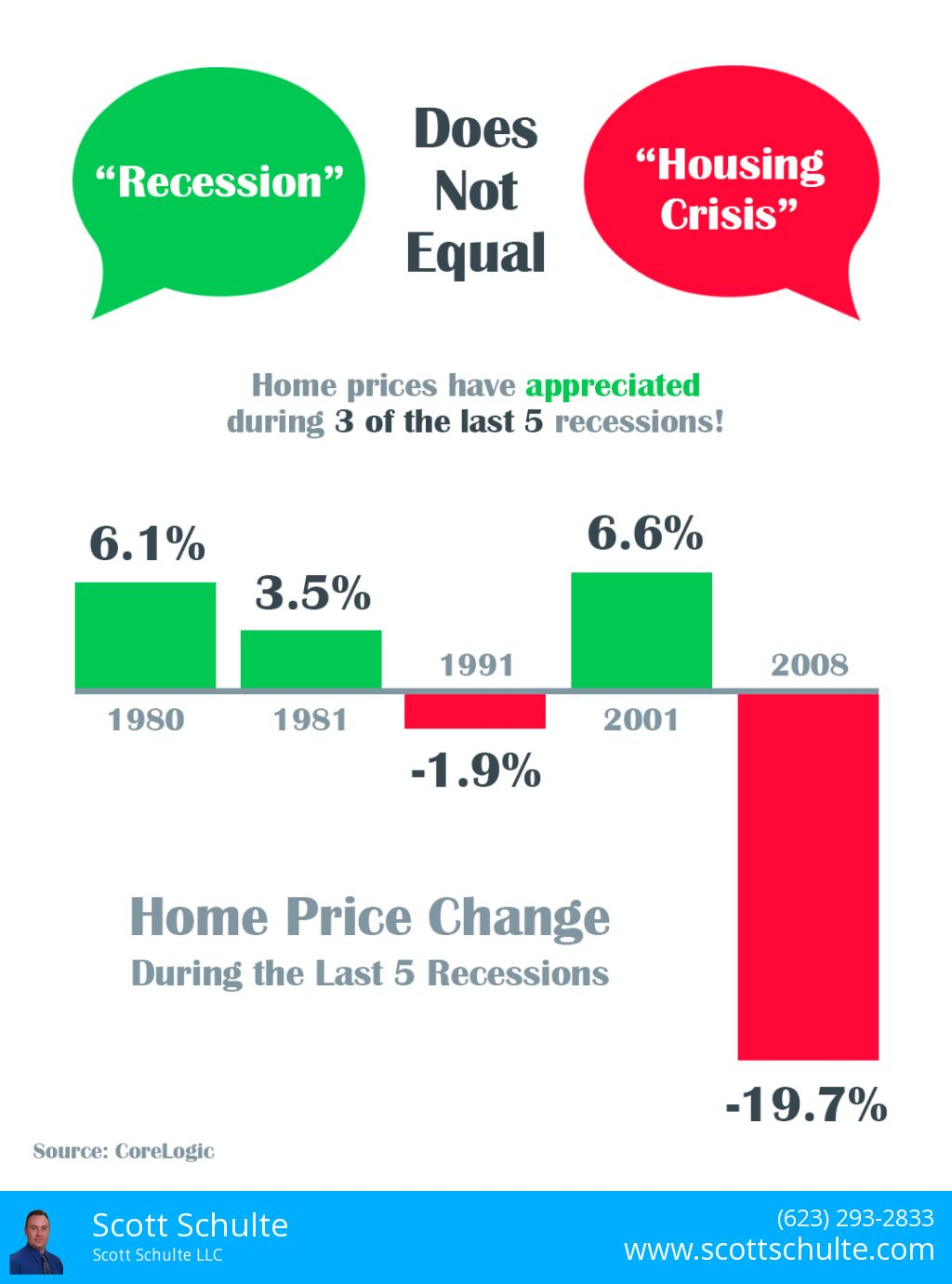Infographic on Home Price Change last 5 recessions.