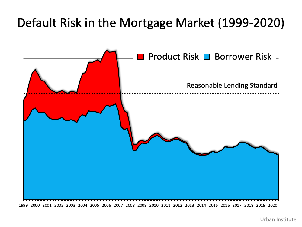 Default Risk in the Mortgage Market (1999-2020) Chart showing product risk, and Borrower risk, Reasonable Lending Standard Median Line