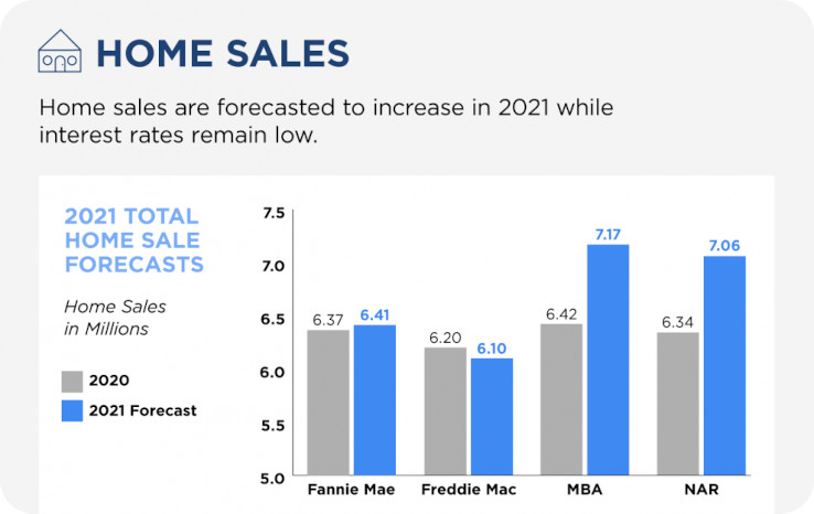 Home Sale Projections 2021 by Fannie Mae, Freddy Mac, MBA, NAR